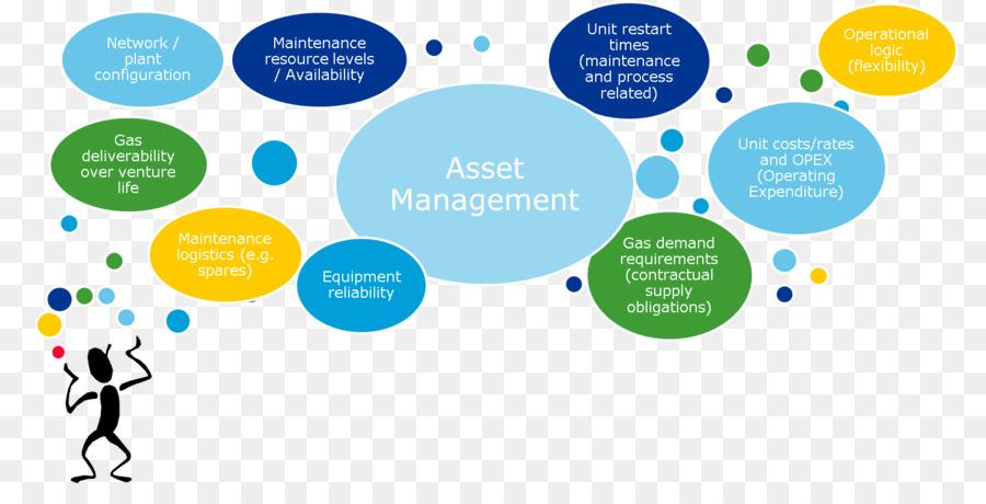 Asset Management Area png download - 1554*761 - Free Transparent