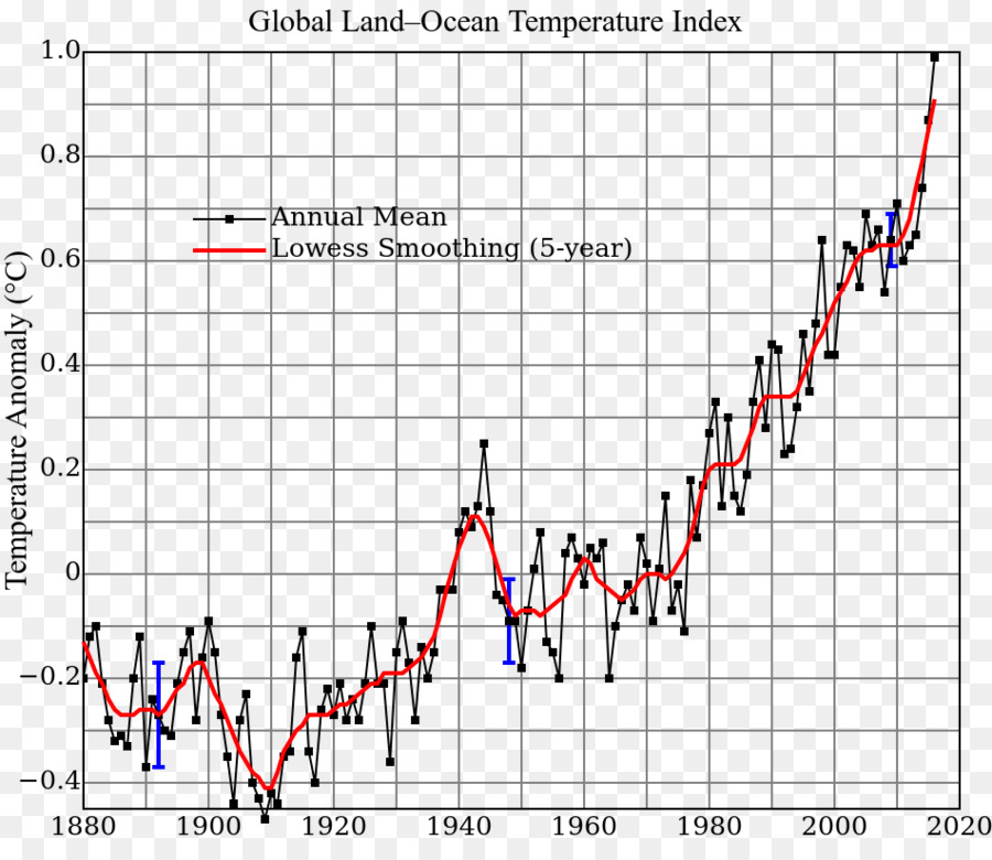 Global warming climate change global temperature record graph of a global warming climate change global temperature record graph of a function thousands of miles of a total of juan ccuart Image collections