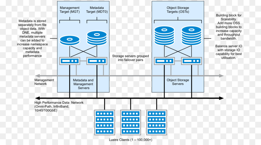 Lustre File System Zfs High Availability Computer Servers Linux