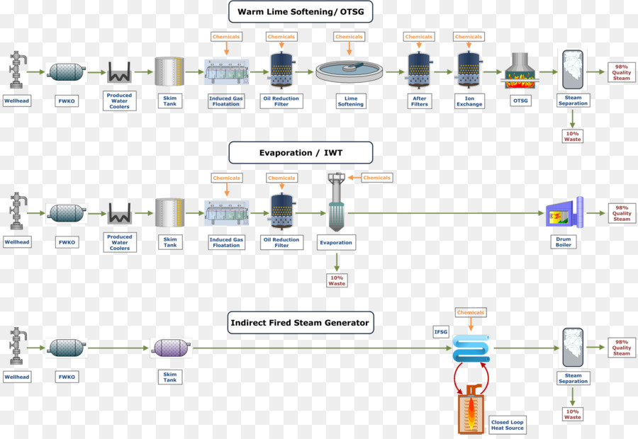 Water treatment process flow diagram water purification water png water treatment process flow diagram water purification water ccuart Gallery