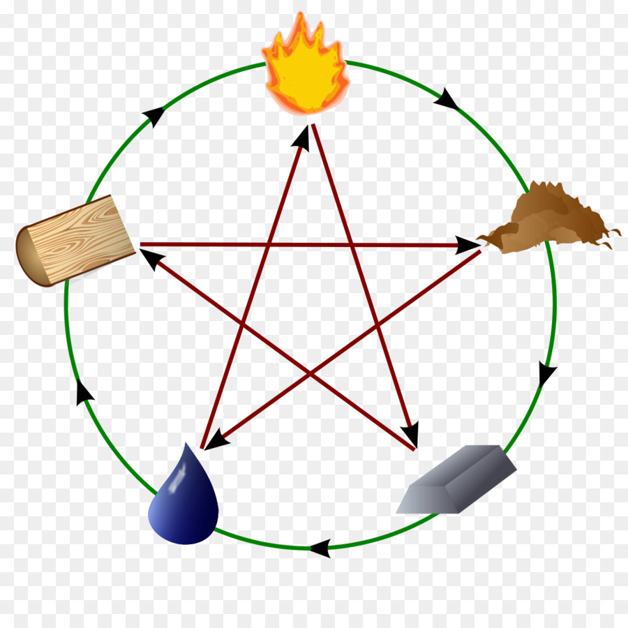 Classical Element Wu Xing Aether Chemical Element Fire Fire Png