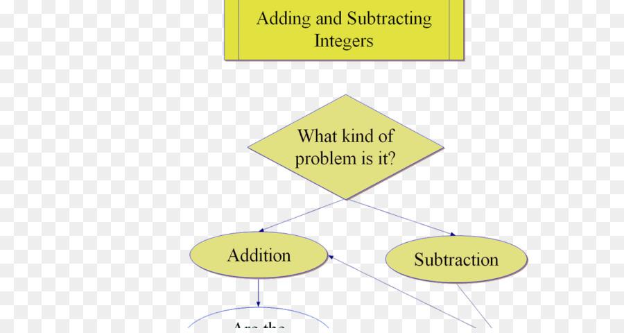 Integer-Subtraktion-Zusatz-Diagramm Anzahl - Linie png herunterladen ...