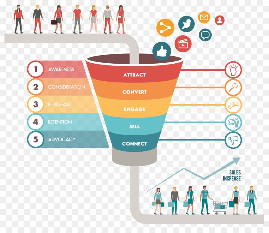 Marketing Sales: Digital Marketing Sales Process Marketing Strategy