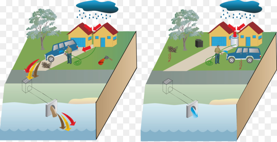 stormwater urban runoff surface runoff diagram storm water rh kisspng com Urban Stormwater Runoff Diagram Landscaping Water Runoff Diagram