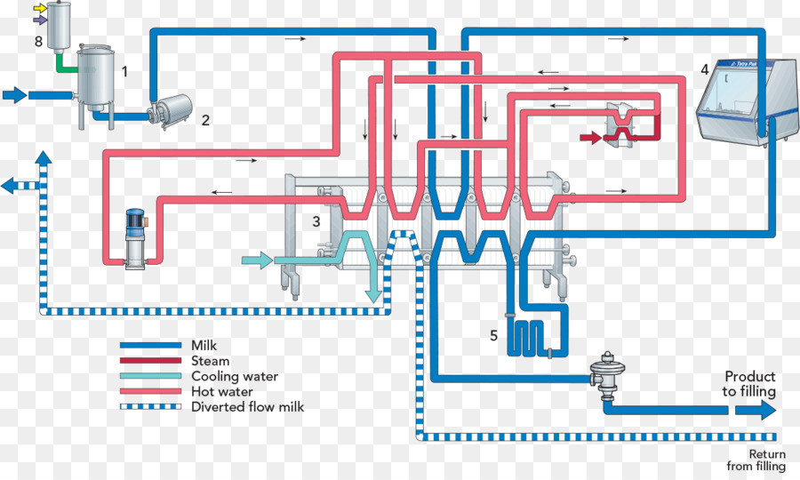 milk, plate heat exchanger, heat exchanger, angle, area png
