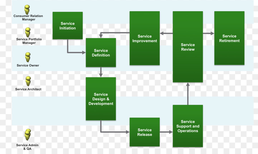 Blueprint management diagram business organization green blueprint management diagram business organization green activities malvernweather Choice Image