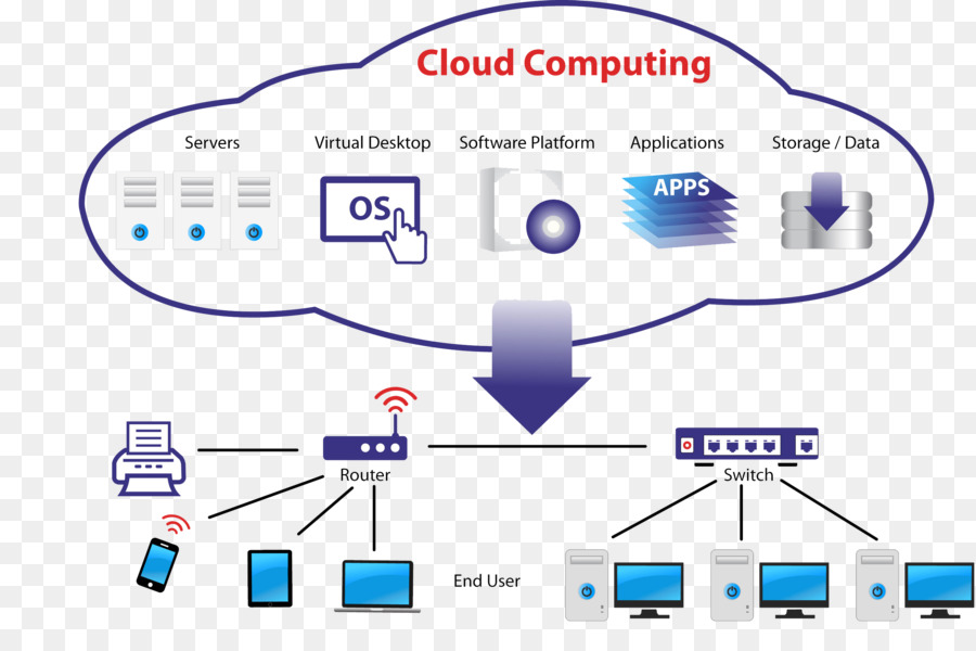 Cloud Computing Architecture Amazon Web Services It Infrastructure