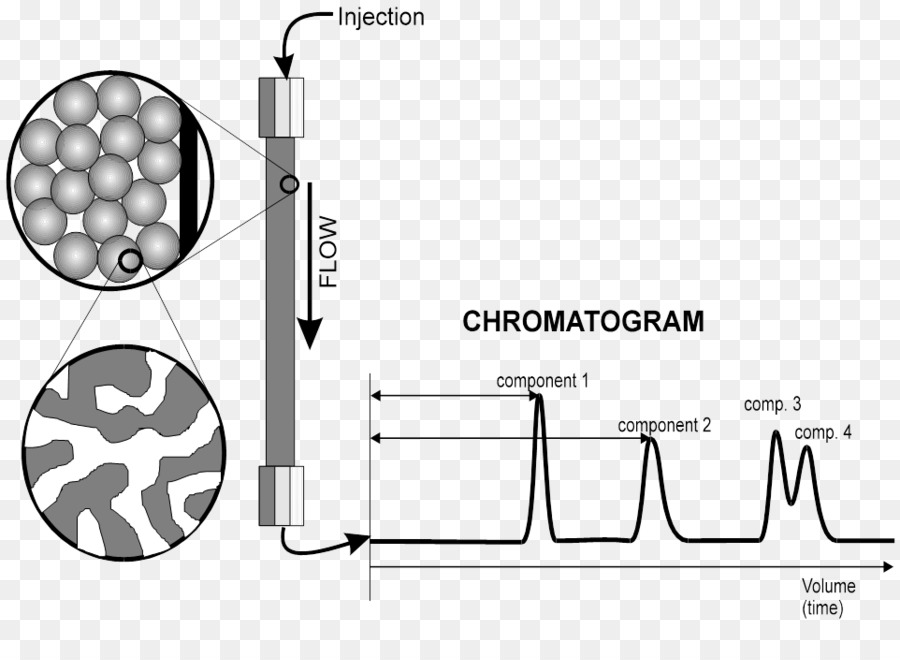 High Performance Liquid Chromatography Column Chromatography Paper