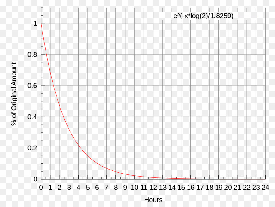 Fluorine 18 Half Life Fludeoxyglucose Radioactive Decay Half Life