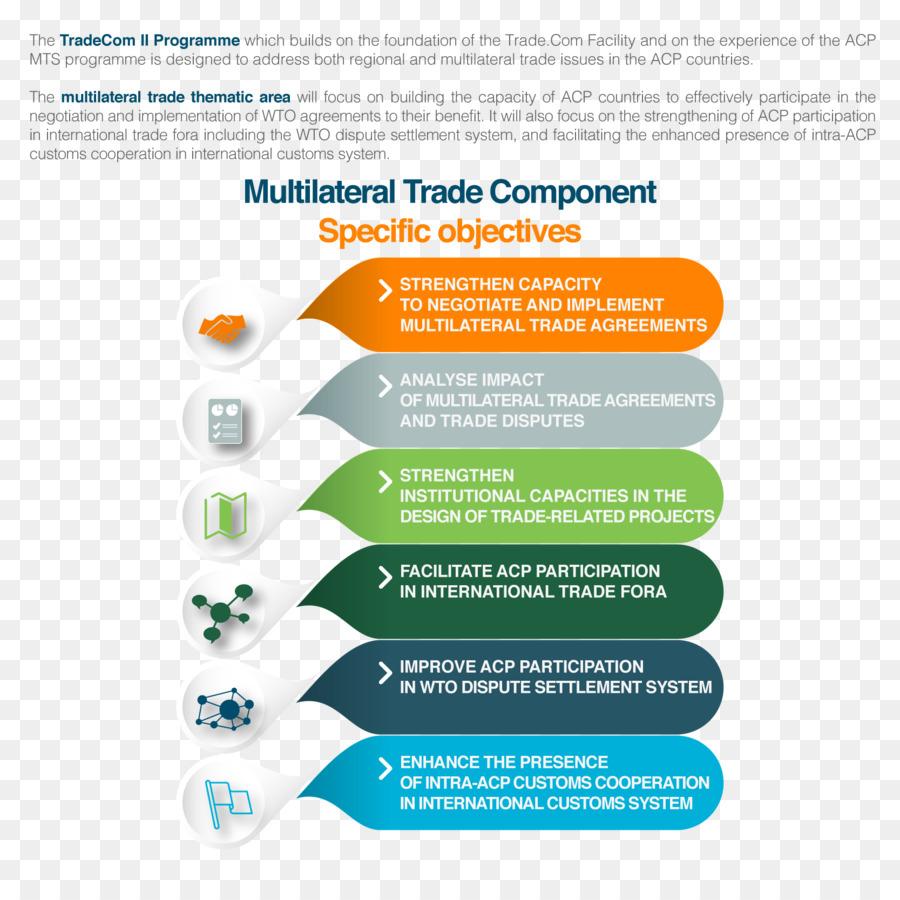 Multilateralism European Free Trade Association Bilateralism Trade