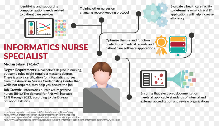 current issues in nursing informatics