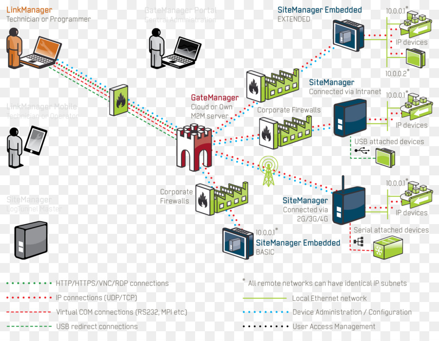 Swell Computer Network Wiring Diagram System Industry Lm Download Wiring Digital Resources Indicompassionincorg