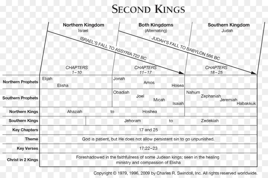 Bücher Der Könige 2 Könige Buch Der Bibel Ezra Buch Des Hosea Tun