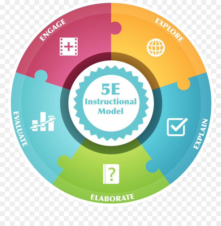 constructivist lesson plan template - 5e instructional model lesson plans image collections
