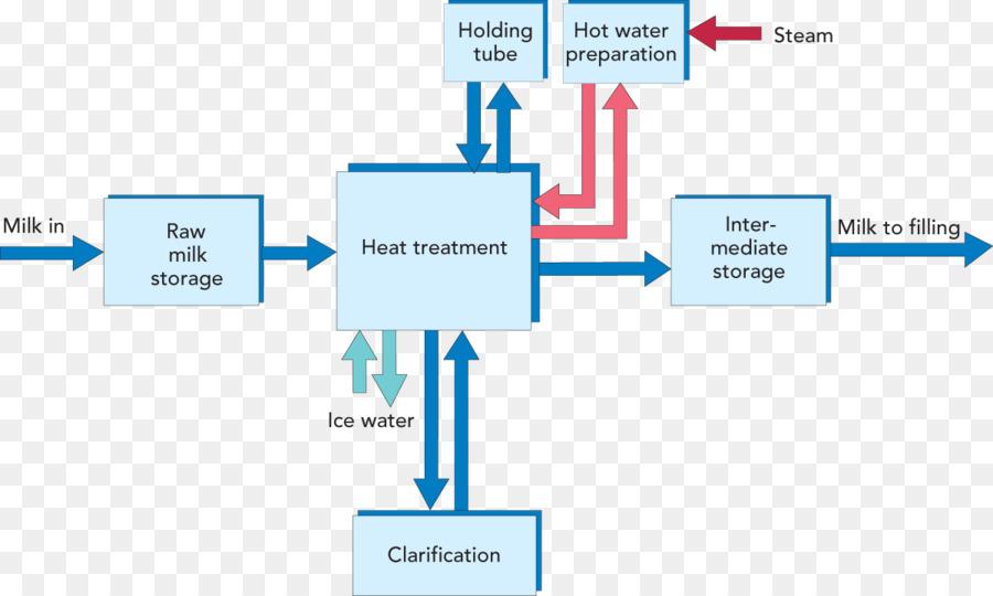 Milk Process Flow Diagram Flowchart Wiring Diagram Pathogen