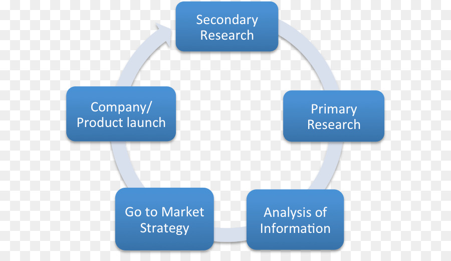 what role might marketing research play in the facilitation of the exchange process A facilitator is an individual who's job is to help to manage a process of information exchange while an expert  the facilitator's role  the facilitation role.
