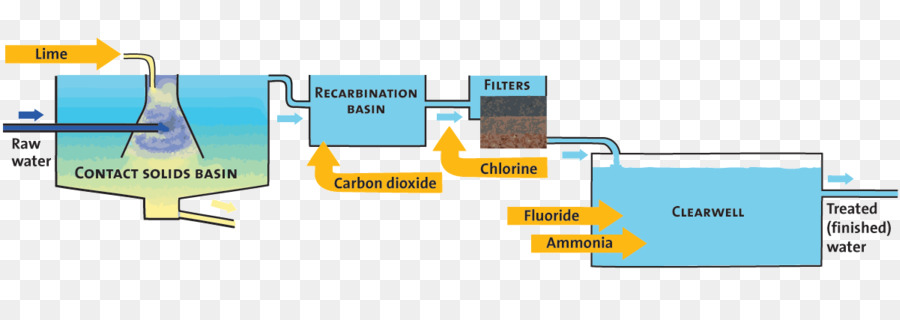 Miraculous Water Treatment Water Purification Process Flow Diagram Drinking Wiring Cloud Usnesfoxcilixyz