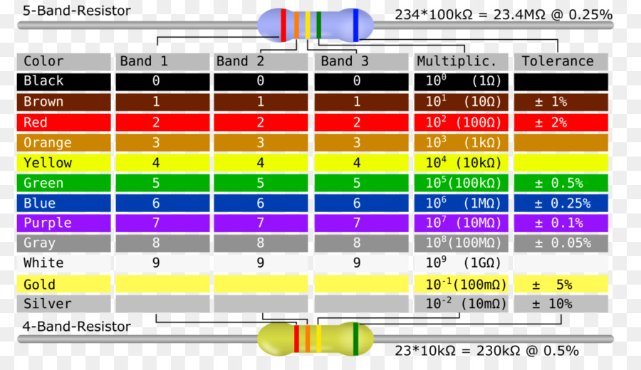 electronic color code resistor diagram table png download 1024electronic color code, resistor, color code, graphic design, material png