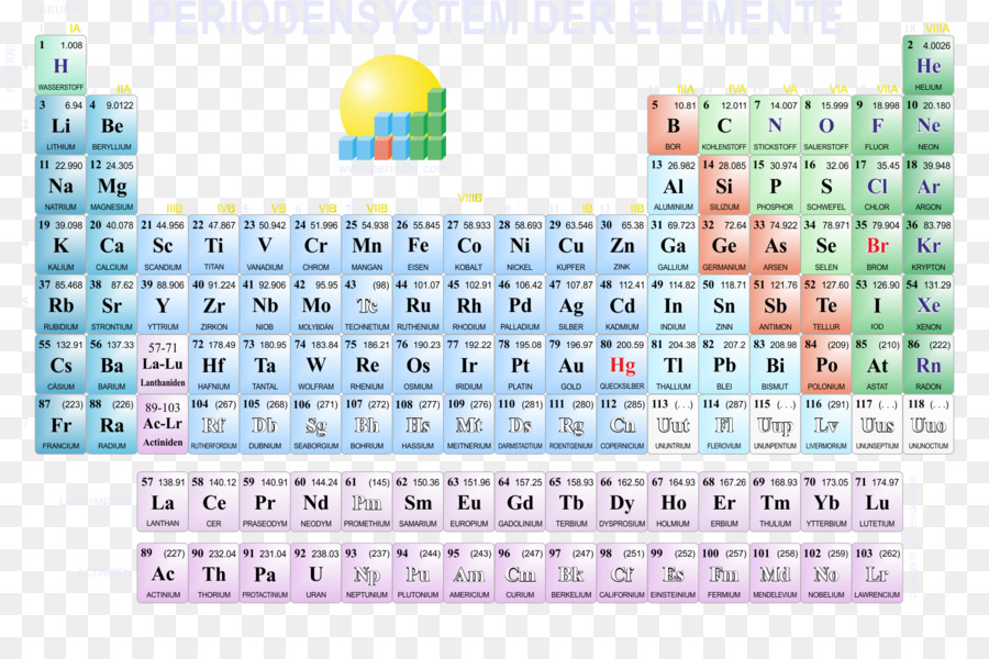 Periodic Table Chemistry Chemical Element Gold Lawrencium Periodic