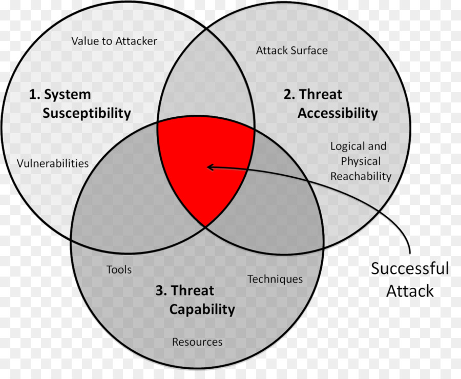 Venn Diagram Threat Computer Security System Others Png Download