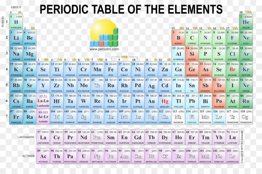 Periodic table poster chemistry chemical element periodic table of periodic table poster chemistry chemical element periodic table of elements urtaz Images
