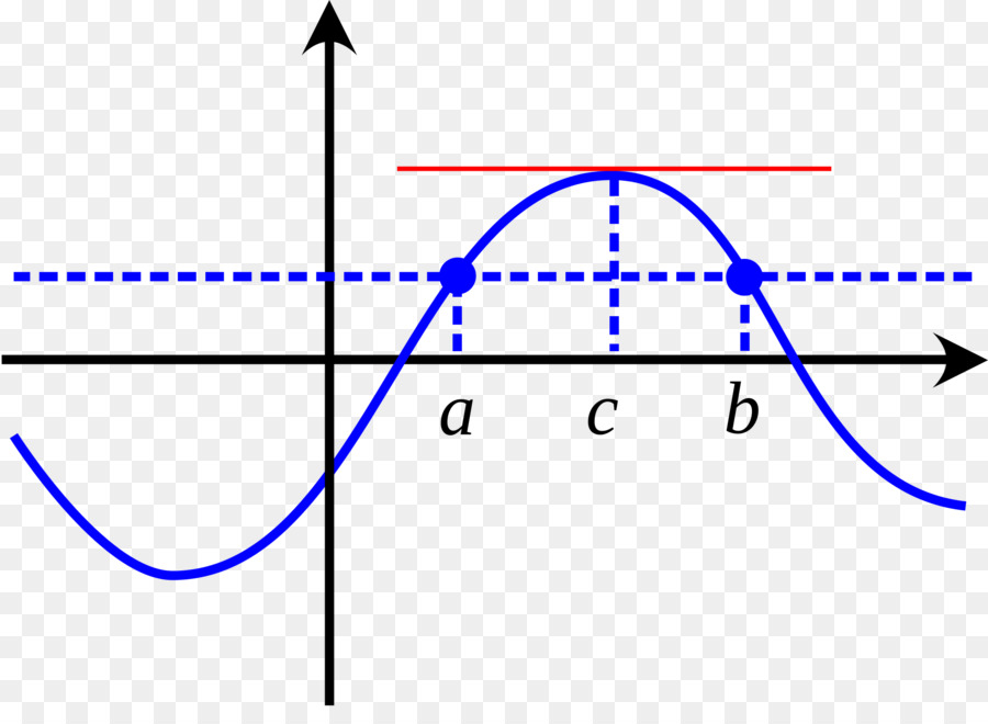 rolles theorem In calculus, rolle's theorem essentially states that any real-valued differentiable function that attains use these definition of rolles theorem to determine the rolles theorem of the following functions.