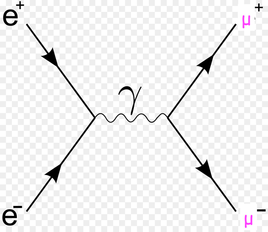 Bhabha Scattering Quantum Field Theory Feynman Diagram Physics