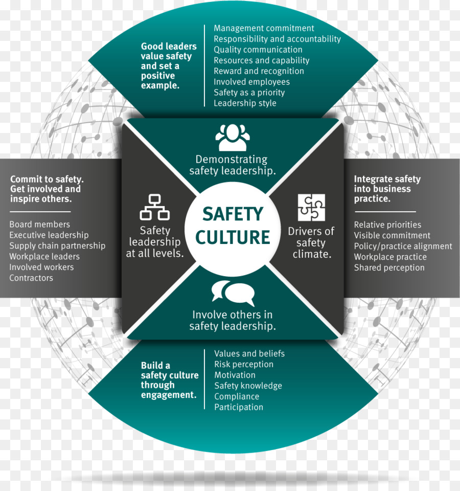Safety culture safety management systems queensland leadership safety culture safety management systems queensland leadership enterprise employee motivation slogan publicscrutiny Image collections