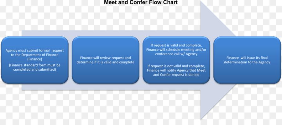 Flowchart Process Flow Diagram Organization Business Process - Business process format