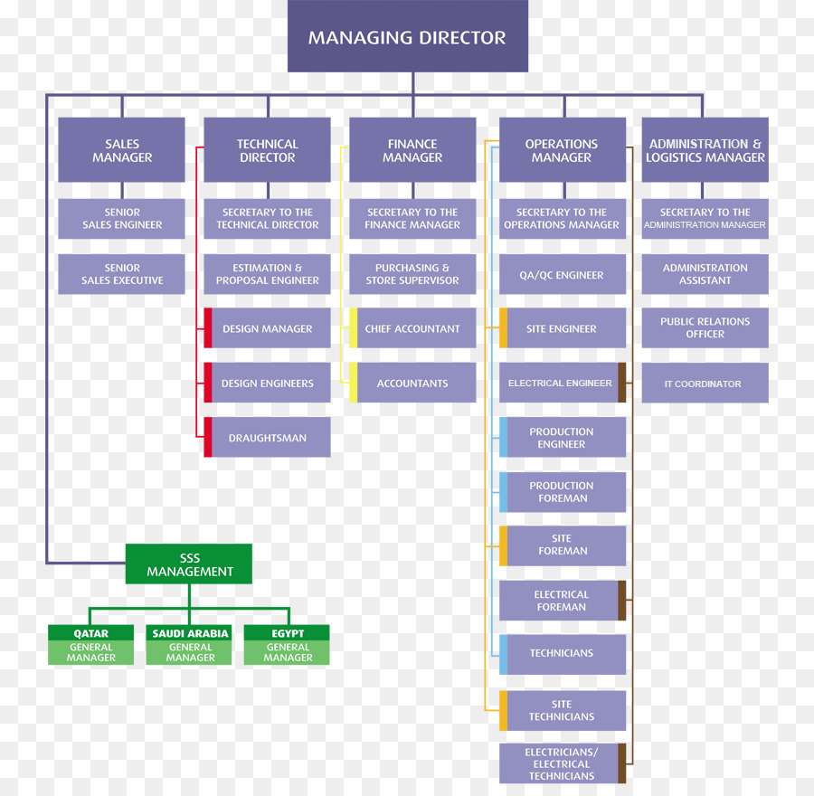 organizational structure hierarchical organization management business
