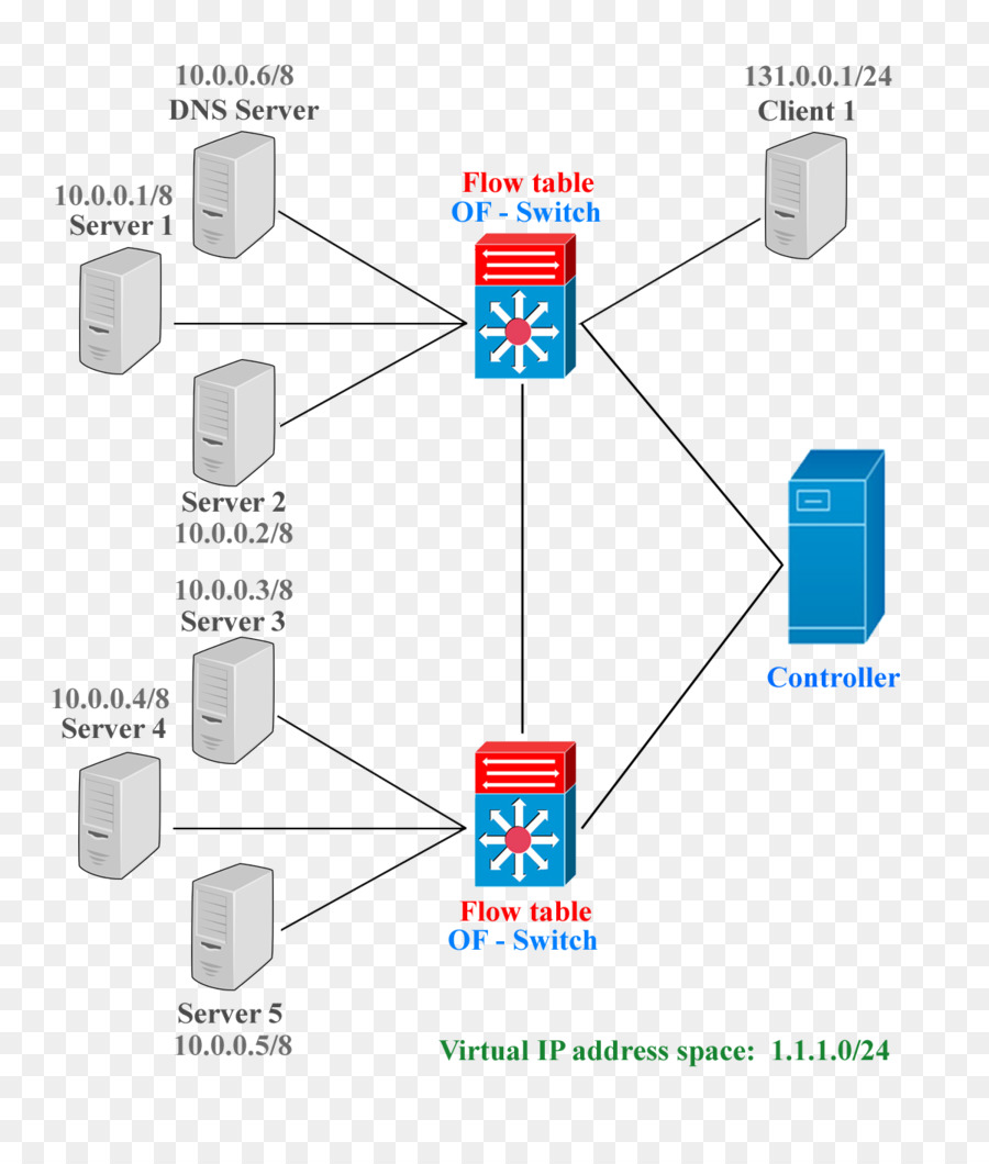 wiring diagram openflow network switch electrical wires \u0026 cablediagram, openflow, network switch, angle, area png