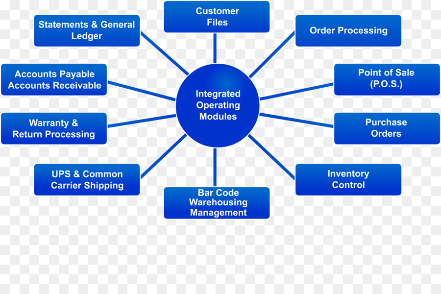 Diagram Ferber Warehousing Flowchart Purchase Order Warehouse
