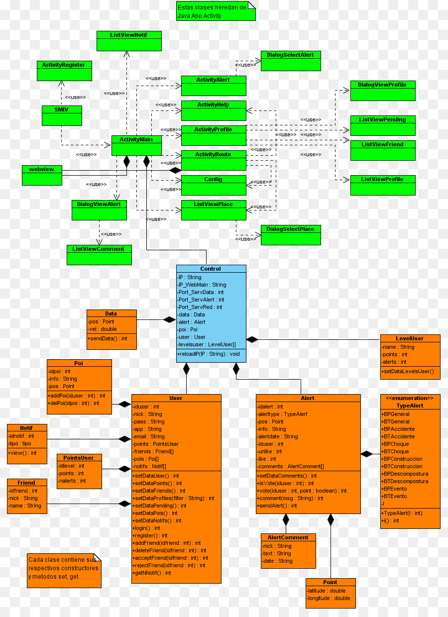 Where To Use Activity Diagrams