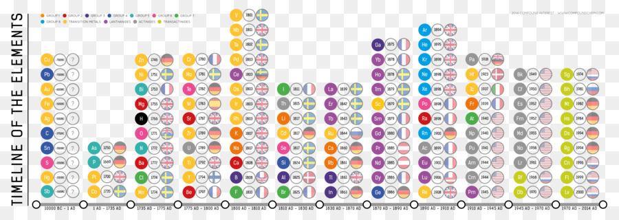 La tabla peridica de los elementos qumicos grupo de qumica de los la tabla peridica de los elementos qumicos grupo de qumica de los gases nobles tabla peridica de los elementos urtaz Choice Image