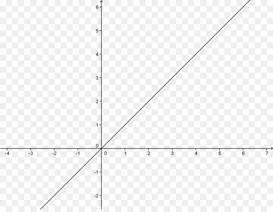 graph of a function - 900×700