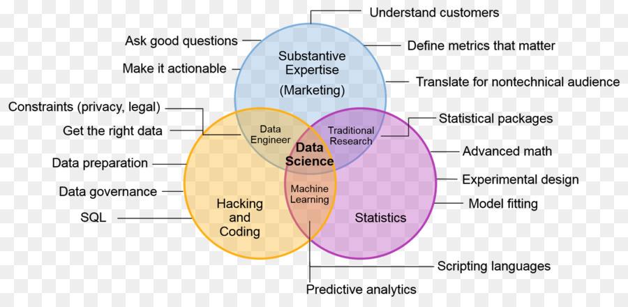 Venn Diagram Data Science Mathematics Mullup Diagram Png Download