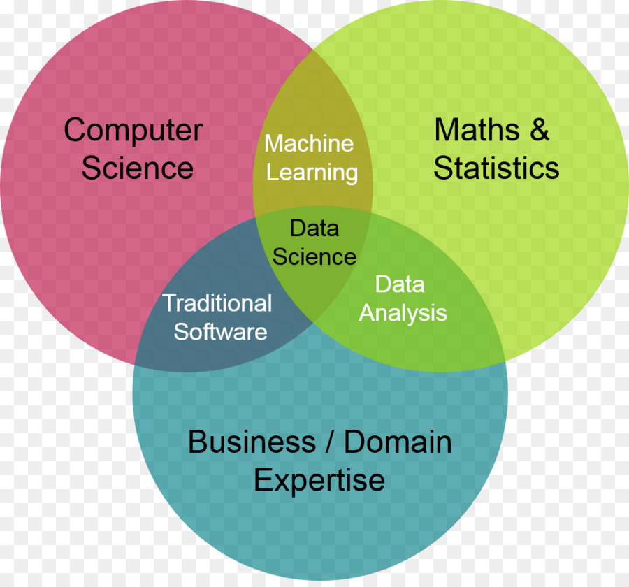 Data Science Venn Diagram Computer Science Machine Learning