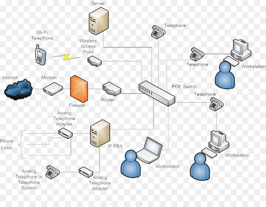 ip pbx business telephone system voice over ip asterisk topology rh kisspng com  panasonic pbx wiring diagram