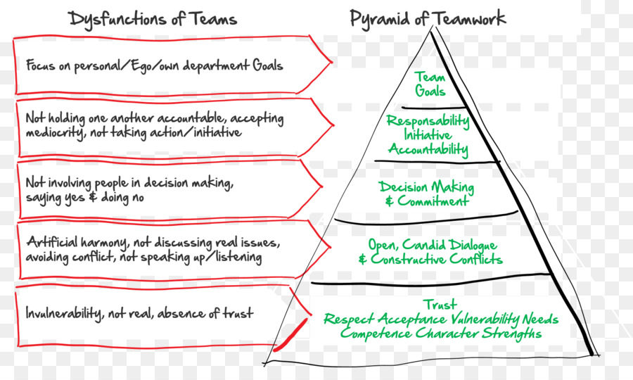 The Five Dysfunctions Of A Team Teamwork Building Role Inventories