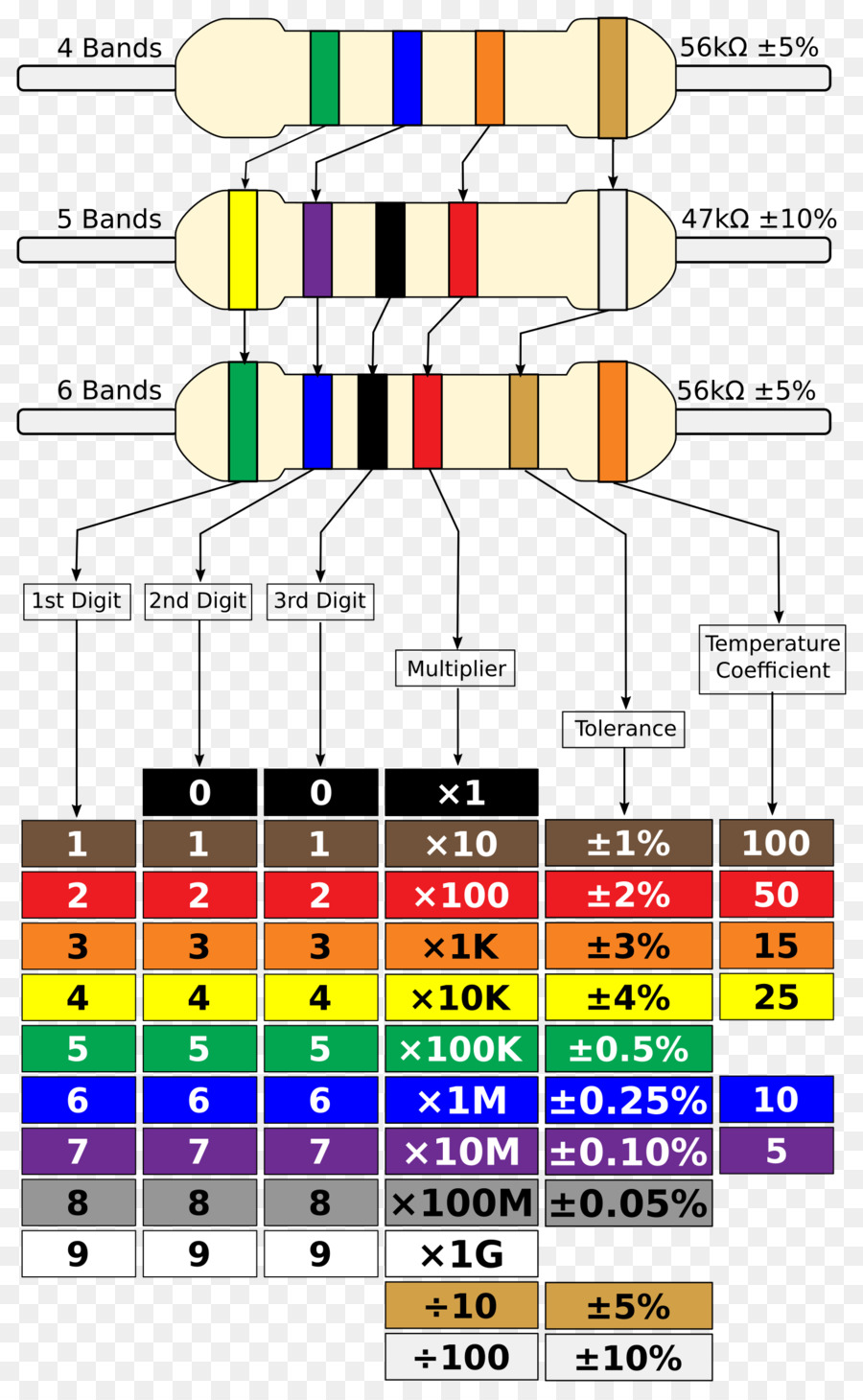 Electronic color code Resistor Wiring diagram Electronic component - others
