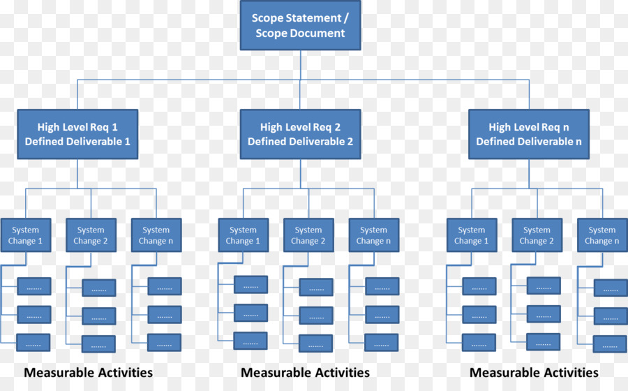 Work Breakdown Structure Work Package Project Management Work Png