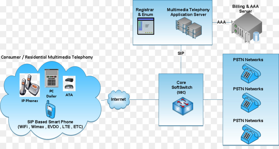Voice Over Ip Diagram png download - 1101*575 - Free Transparent