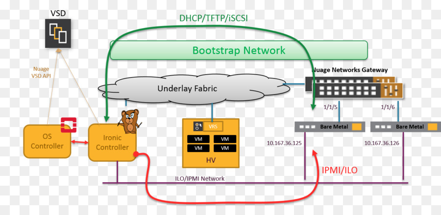 Awesome Wiring Diagram Computer Network Diagram Bare Metal Server Others Wiring Digital Resources Indicompassionincorg