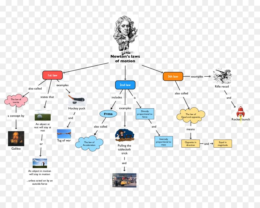 Venn Diagram Flowchart Newtons Laws Of Motion Apple Others Png
