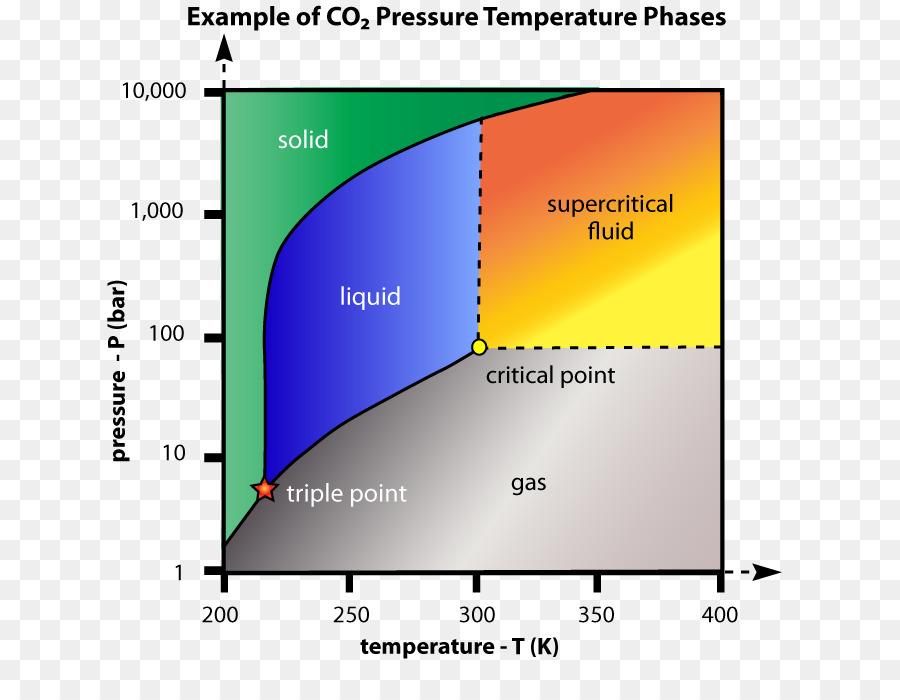 Critical Point Supercritical Fluid Supercritical Carbon Dioxide