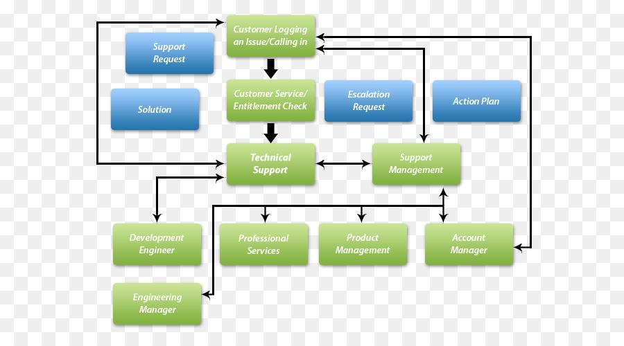 Flowchart Business Process Customer Service Process Flow Diagram