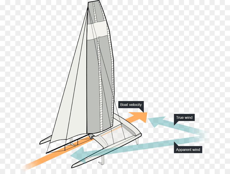 sail, sailing, highperformance sailing, diagram, watercraft png