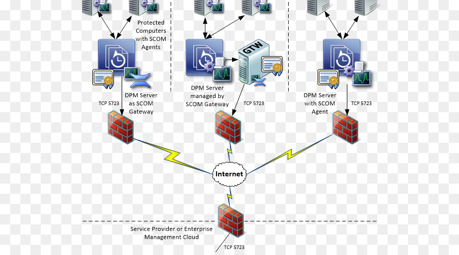 System Center Data Protection Manager Angle png download - 620*494