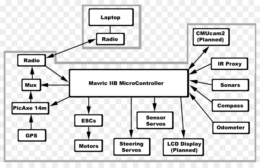 block diagram, wiring diagram, diagram, document, angle png
