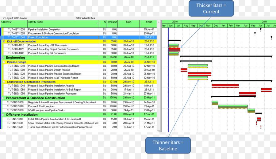 Critical Path Method Schedule Primavera Gantt Chart Project